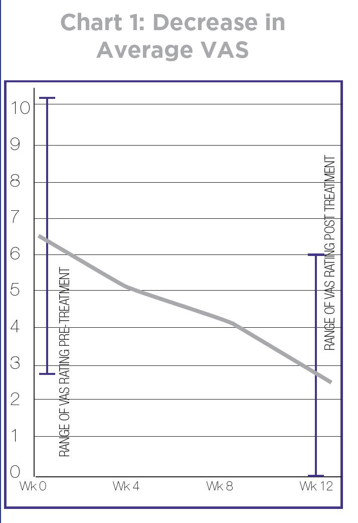 Chart 1_Geldwert Plantar Fasciitis Study.png