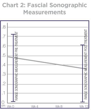 Chart 2_Geldwert Plantar Fasciitis Study.jpg
