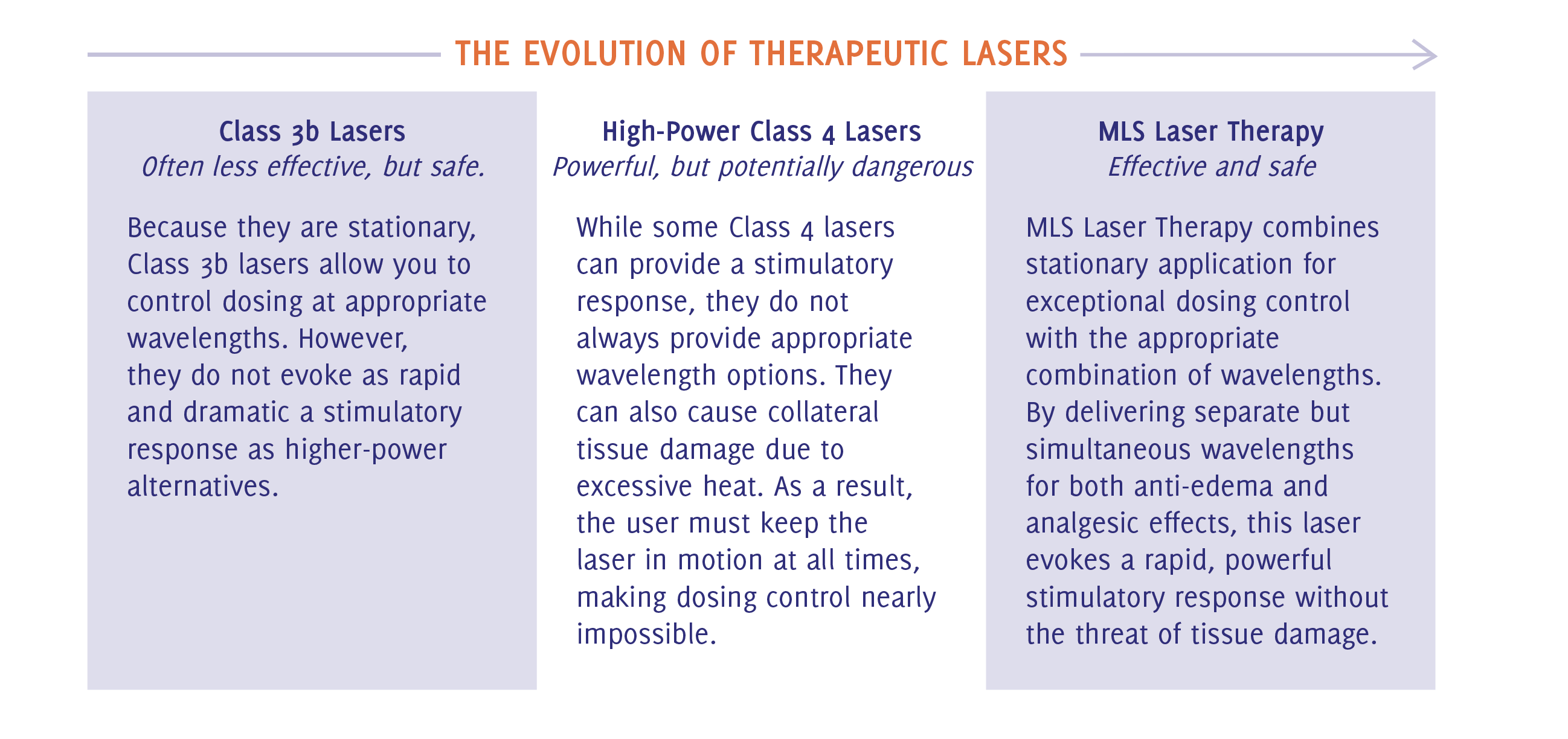 The Evolution of Therapeutic Lasers.png