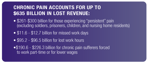 Chronic pain accounts for up to $635 billion in lost revenue